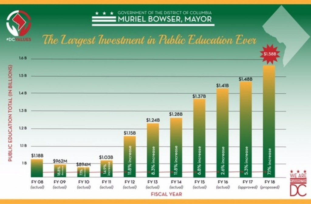 DCGov Education Investment - 2017